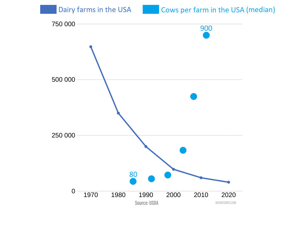 Is Dairy Farming Profitable in 2020? Ultimate Analysis